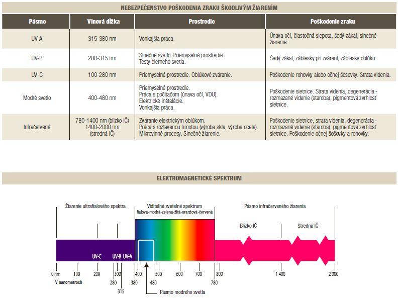 Slnečné ochranné okuliare 3M 2845 pre zváranie plynom IR 5 - Detail 9ffccc70399