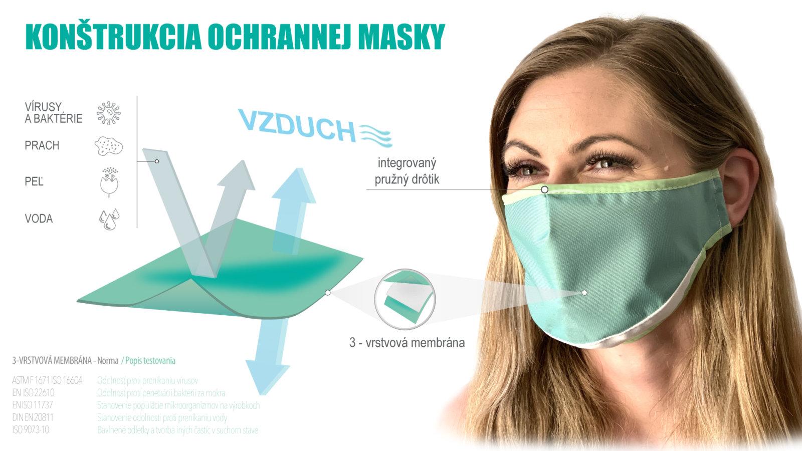 Konštrukcia ochrannej masky